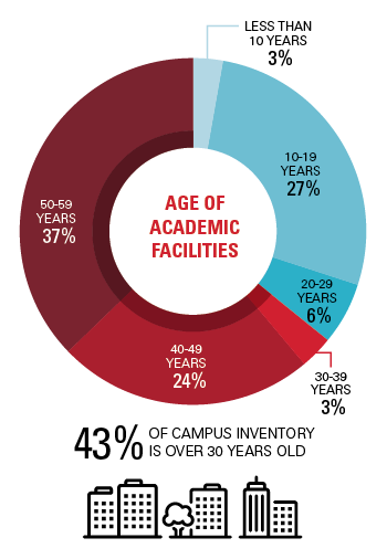 Pie chart that shows the age of academic facilities within the CSU. 43% of campus inventory is over 30 years old. 3% is less than 10 years old. 27%: 10-19 years old. 6%: 20-29 years old. 3%: 30-39 years old. 24%: 40-49 years old. 37%: 50-59 years