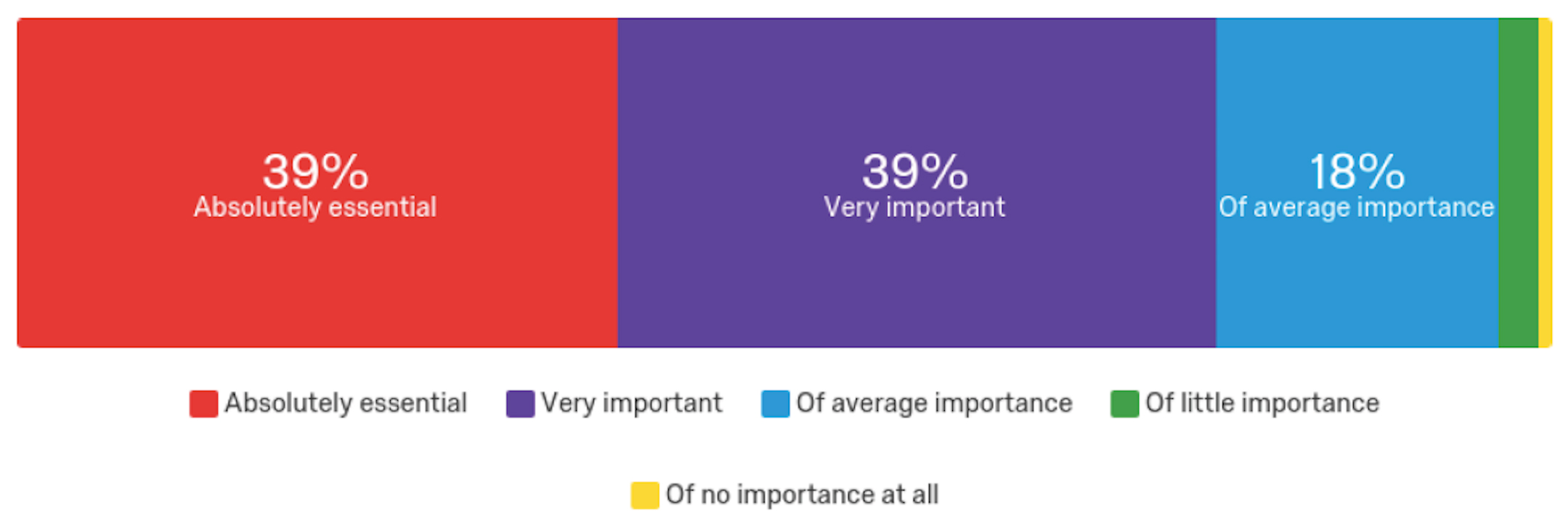 39% Absolutely essential, 39% Very important, 18% Average importance, 3% Little importance, 1% No importance